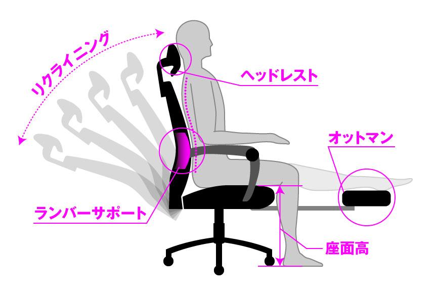 在宅勤務で椅子選びのポイント
